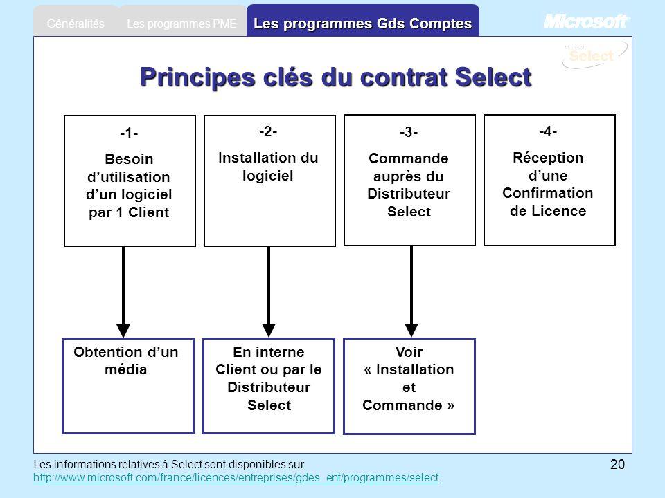 20 Les programmes PME Généralités Les programmes Gds Comptes Principes clés du contrat Select -3- Commande auprès du Distributeur Select -4- Réception
