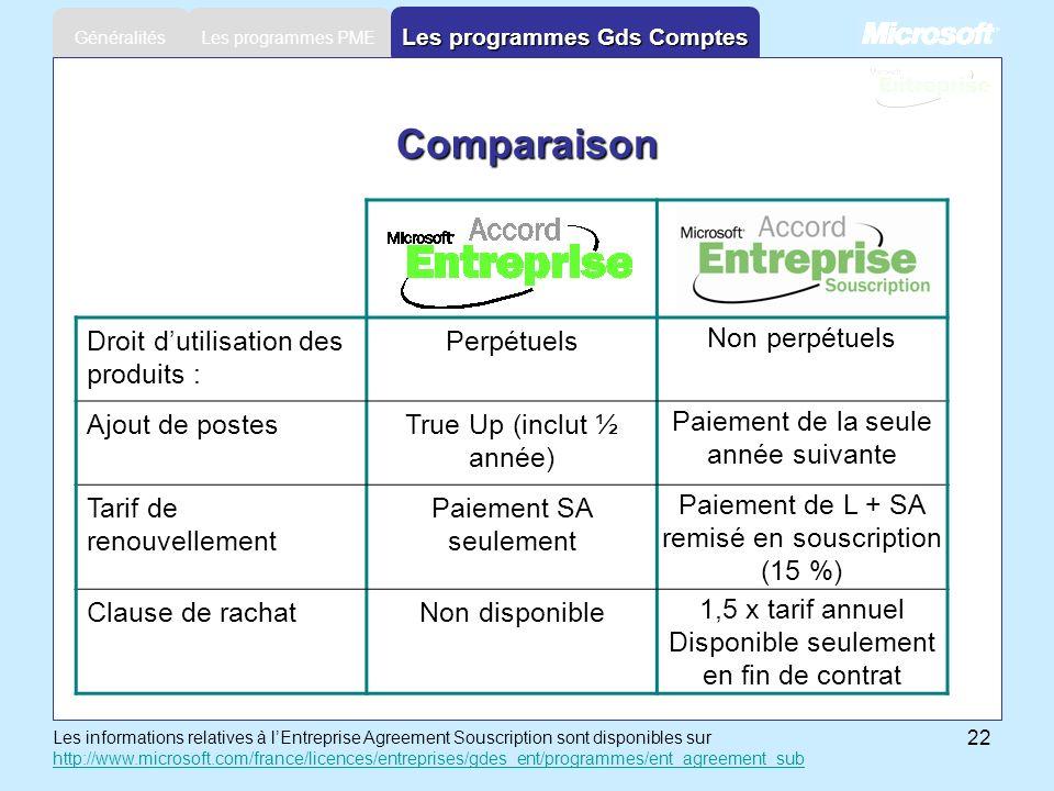 22 Les programmes PME Généralités Les programmes Gds Comptes Comparaison Droit dutilisation des produits : Perpétuels Non perpétuels Ajout de postesTr