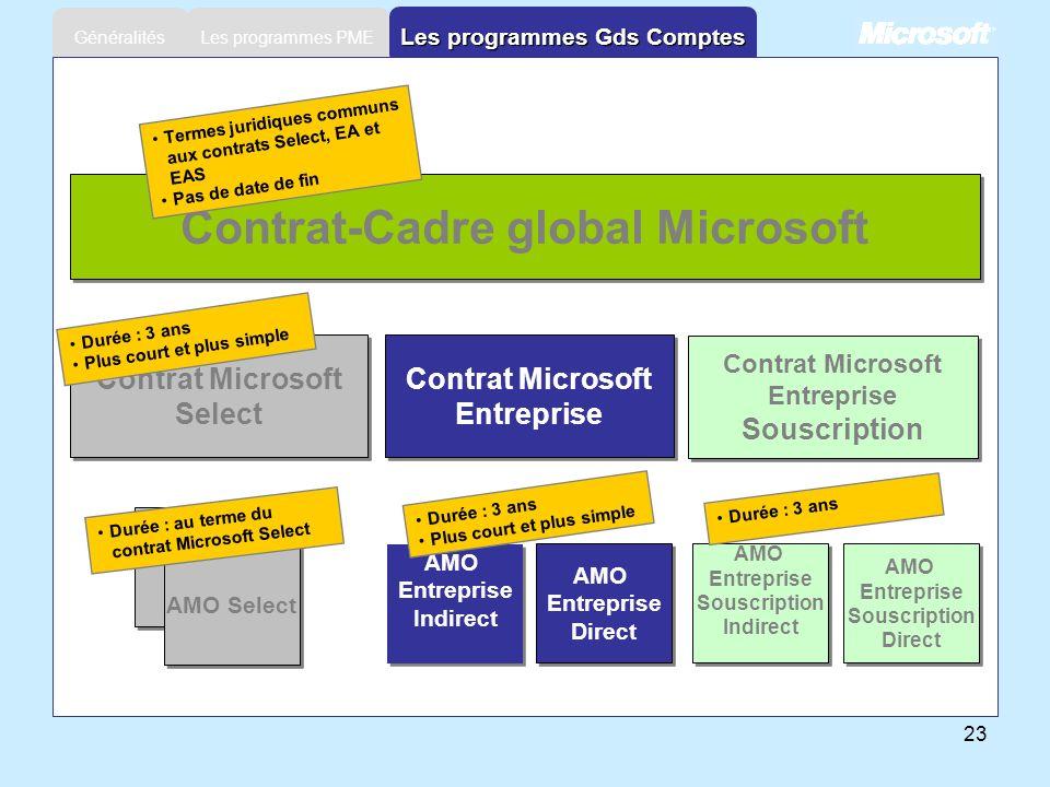 23 Les programmes PME Généralités Les programmes Gds Comptes Contrat-Cadre global Microsoft Contrat Microsoft Select Contrat Microsoft Select Contrat