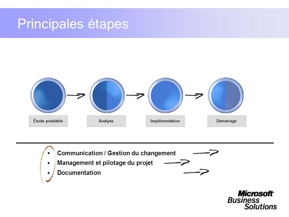 Principales étapes Documentation Management et pilotage du projet Communication / Gestion du changement ImplémentationAnalyseÉtude préalableDémarrage