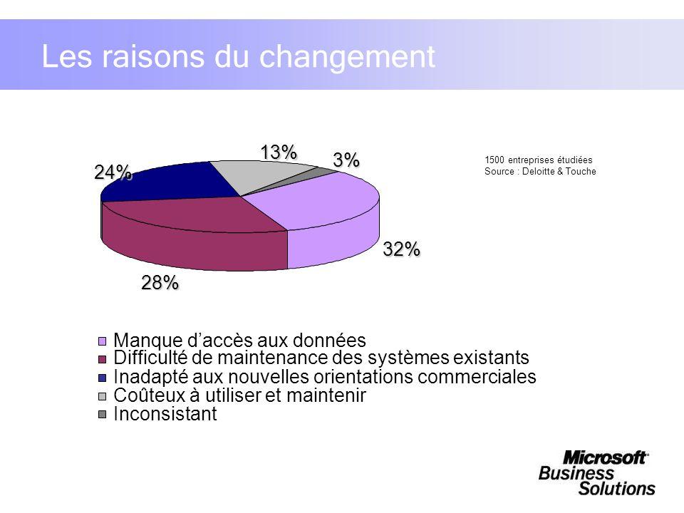 32% 28% 24%13%3% Manque daccès aux données Difficulté de maintenance des systèmes existants Inadapté aux nouvelles orientations commerciales Coûteux à