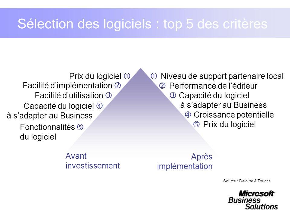 Source : Deloitte & Touche Sélection des logiciels : top 5 des critères Prix du logiciel Facilité dimplémentation Facilité dutilisation Capacité du lo