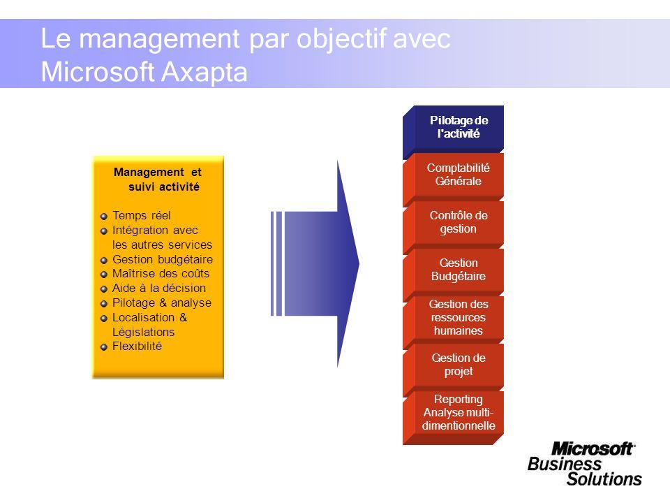 Le management par objectif avec Microsoft Axapta Management et suivi activité Temps réel Intégration avec les autres services Gestion budgétaire Maîtr