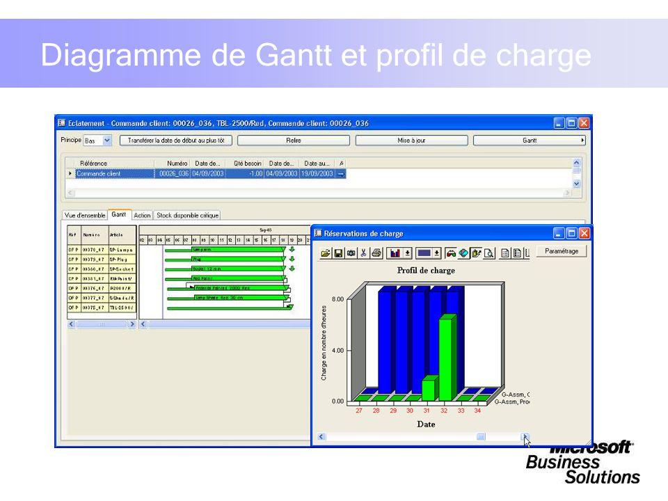 Diagramme de Gantt et profil de charge
