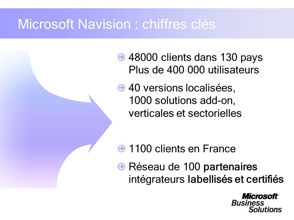 Microsoft Navision : chiffres clés 48000 clients dans 130 pays Plus de 400 000 utilisateurs 40 versions localisées, 1000 solutions add-on, verticales