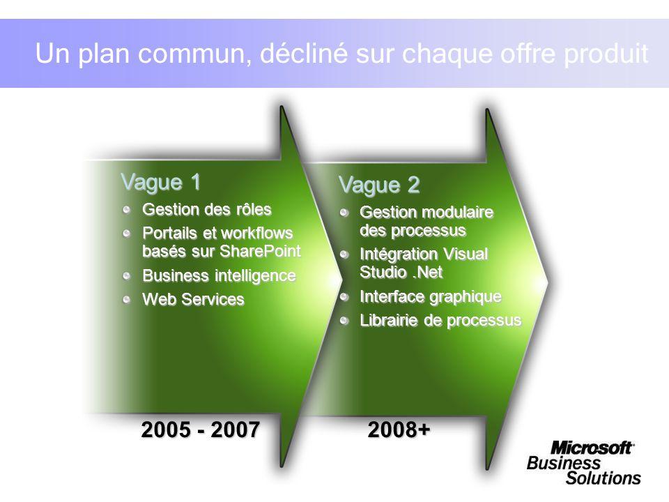 Un plan commun, décliné sur chaque offre produit Vague 1 Gestion des rôles Portails et workflows basés sur SharePoint Business intelligence Web Servic