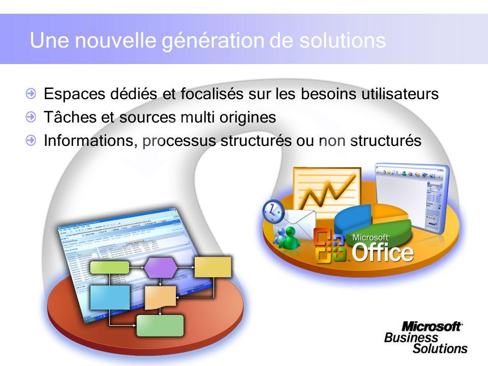 Espaces dédiés et focalisés sur les besoins utilisateurs Tâches et sources multi origines Informations, processus structurés ou non structurés Une nou