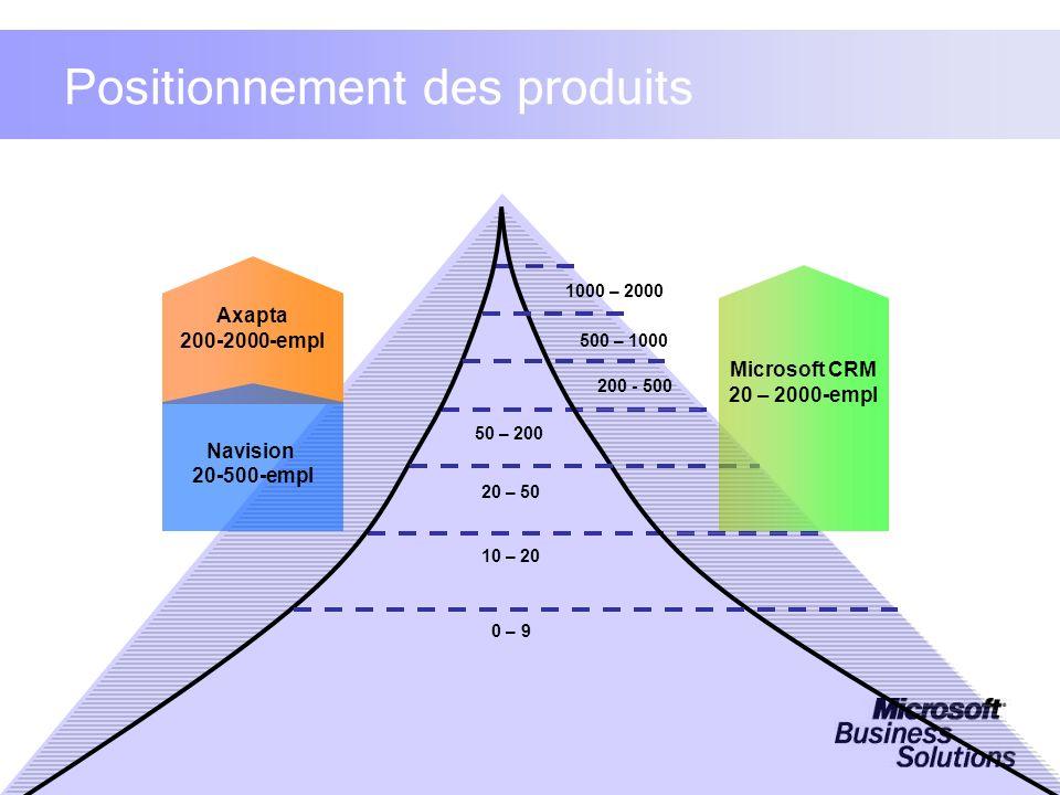 Positionnement des produits Axapta 200-2000-empl 0 – 9 20 – 50 200 - 500 50 – 200 500 – 1000 1000 – 2000 Navision 20-500-empl Microsoft CRM 20 – 2000-