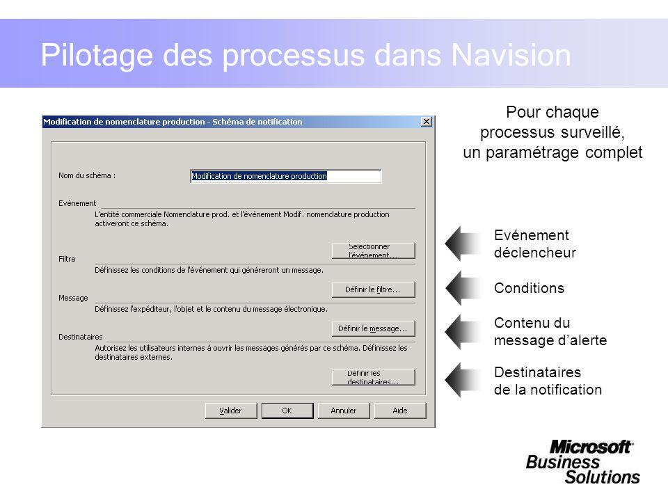 Pour chaque processus surveillé, un paramétrage complet Evénement déclencheur Conditions Contenu du message dalerte Destinataires de la notification P