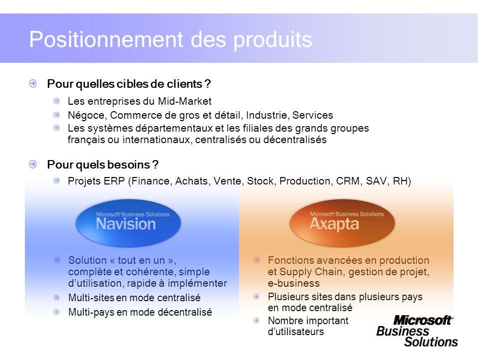 Positionnement des produits Pour quelles cibles de clients ? Les entreprises du Mid-Market Négoce, Commerce de gros et détail, Industrie, Services Les