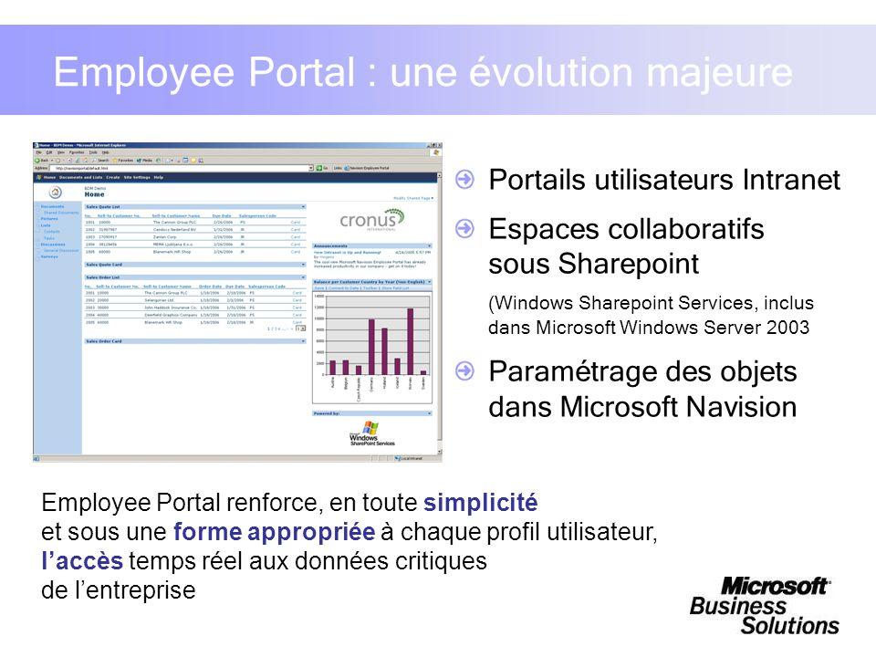 Employee Portal : une évolution majeure Portails utilisateurs Intranet Espaces collaboratifs sous Sharepoint (Windows Sharepoint Services, inclus dans