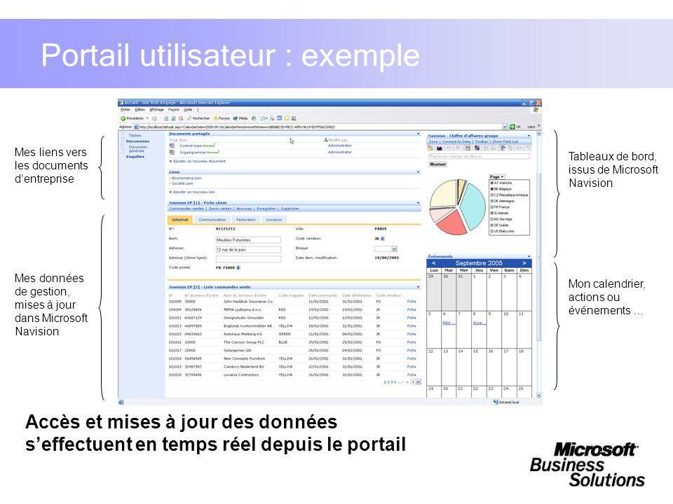 Portail utilisateur : exemple Mes liens vers les documents dentreprise Tableaux de bord, issus de Microsoft Navision Mon calendrier, actions ou événem