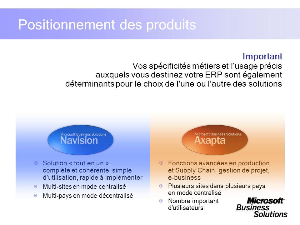 Positionnement des produits Solution « tout en un », complète et cohérente, simple dutilisation, rapide à implémenter Multi-sites en mode centralisé M