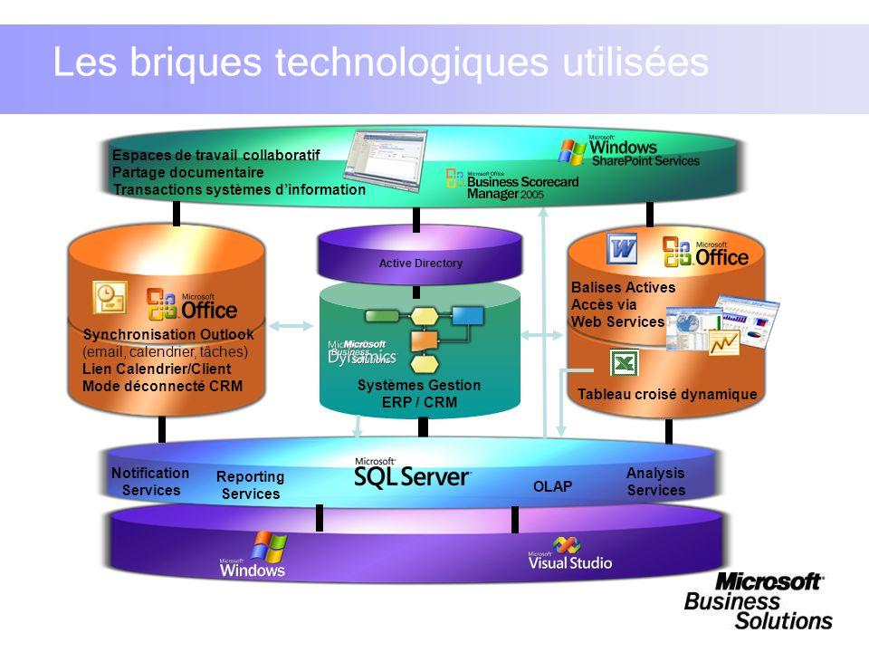 Les briques technologiques utilisées Balises Actives Accès via Web Services Tableau croisé dynamique Notification Services Reporting Services Analysis