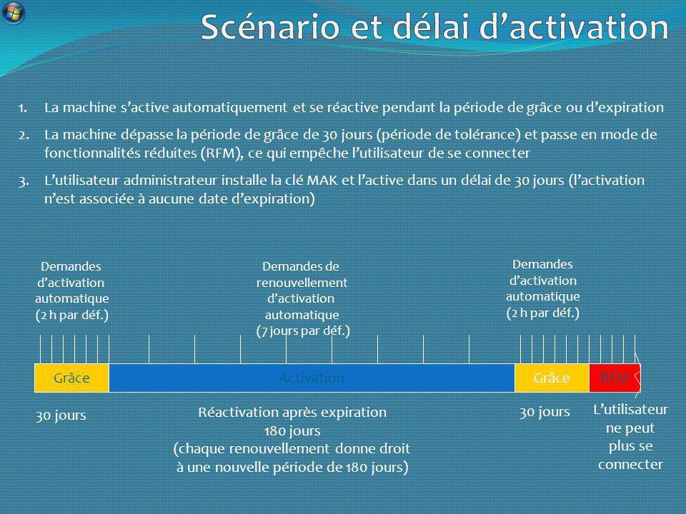 GrâceActivationRFMGrâce Demandes dactivation automatique (2 h par déf.) Demandes de renouvellement dactivation automatique (7 jours par déf.) 30 jours Réactivation après expiration 180 jours (chaque renouvellement donne droit à une nouvelle période de 180 jours) 30 jours Lutilisateur ne peut plus se connecter Demandes dactivation automatique (2 h par déf.) 1.La machine sactive automatiquement et se réactive pendant la période de grâce ou dexpiration 2.La machine dépasse la période de grâce de 30 jours (période de tolérance) et passe en mode de fonctionnalités réduites (RFM), ce qui empêche lutilisateur de se connecter 3.Lutilisateur administrateur installe la clé MAK et lactive dans un délai de 30 jours (lactivation nest associée à aucune date dexpiration)