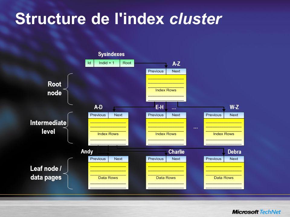 Stockage en page de 8Ko: Page de données, page d index Header Row Directory Free Space Row Data Oracle Taille de page de 2Ko à 16Ko SQL Server Taille de page fixe à 8Ko