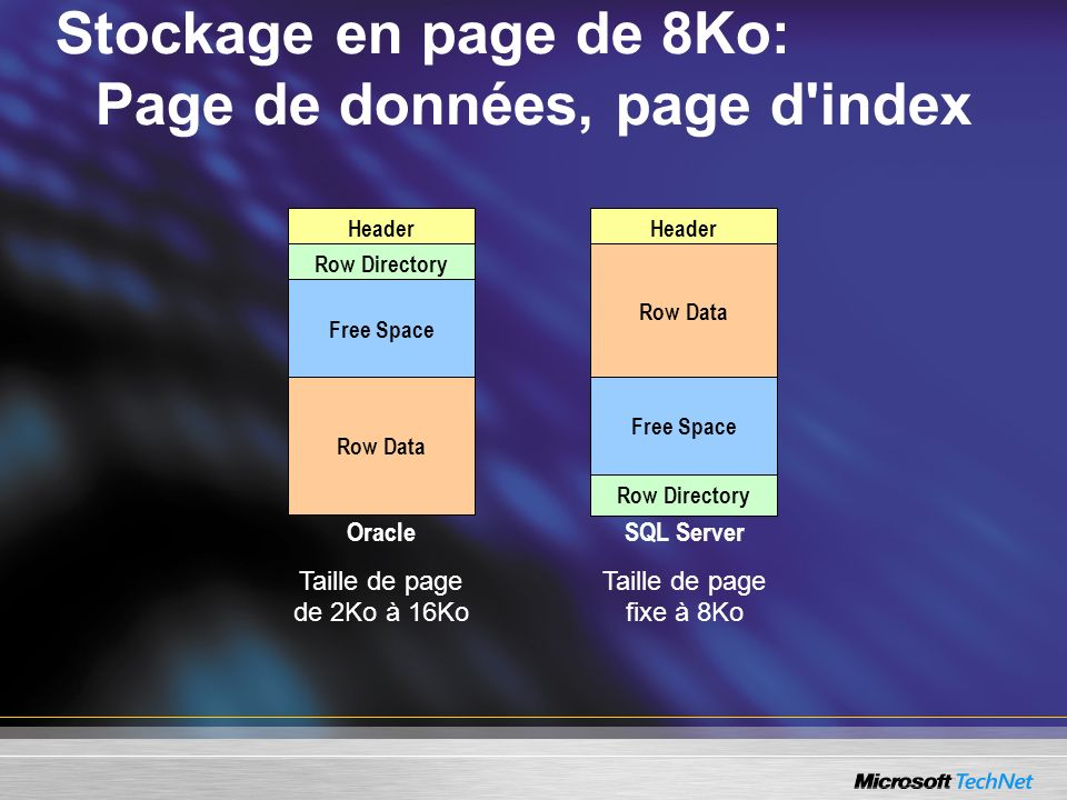Stockage en page de 8Ko: Page de données, page d index Header Row Directory Free Space Row Data Oracle Taille de page de 2Ko à 16Ko SQL Server Taille de page fixe à 8Ko