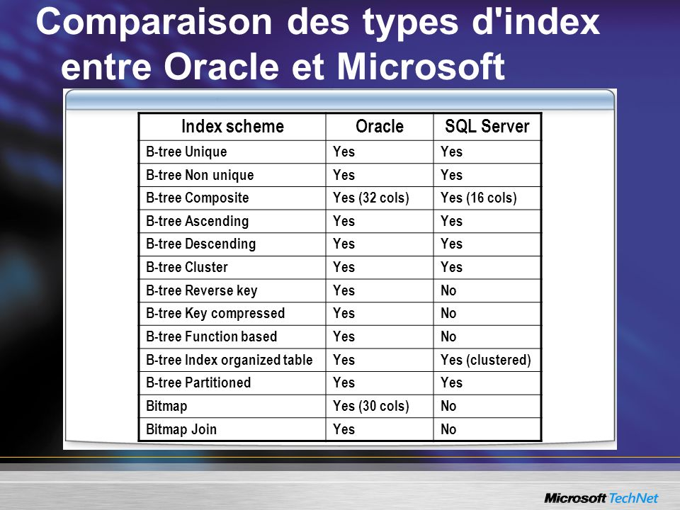 Comparaison des types d index entre Oracle et Microsoft Index schemeOracleSQL Server B-tree UniqueYes B-tree Non uniqueYes B-tree CompositeYes (32 cols)Yes (16 cols) B-tree AscendingYes B-tree DescendingYes B-tree ClusterYes B-tree Reverse keyYesNo B-tree Key compressedYesNo B-tree Function basedYesNo B-tree Index organized tableYesYes (clustered) B-tree PartitionedYes BitmapYes (30 cols)No Bitmap JoinYesNo