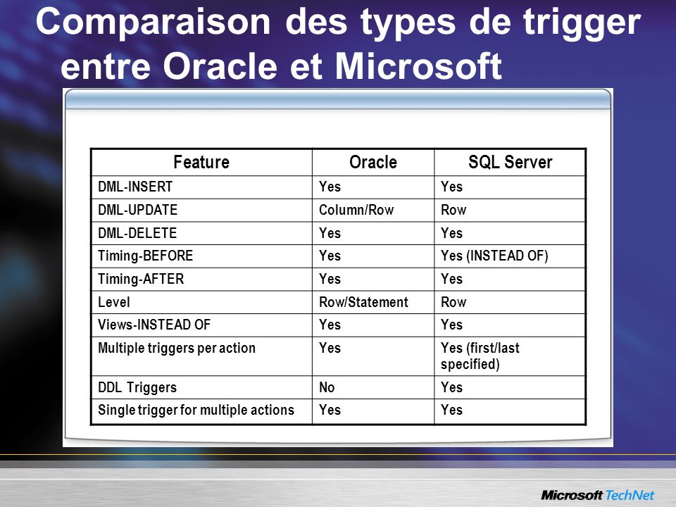 Comparaison des types de trigger entre Oracle et Microsoft FeatureOracleSQL Server DML-INSERTYes DML-UPDATEColumn/RowRow DML-DELETEYes Timing-BEFOREYesYes (INSTEAD OF) Timing-AFTERYes LevelRow/StatementRow Views-INSTEAD OFYes Multiple triggers per actionYesYes (first/last specified) DDL TriggersNoYes Single trigger for multiple actionsYes