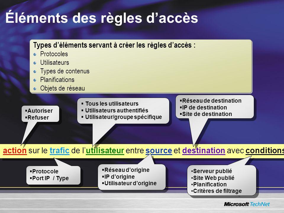 Types déléments servant à créer les règles daccès : Protocoles Utilisateurs Types de contenus Planifications Objets de réseau Types déléments servant