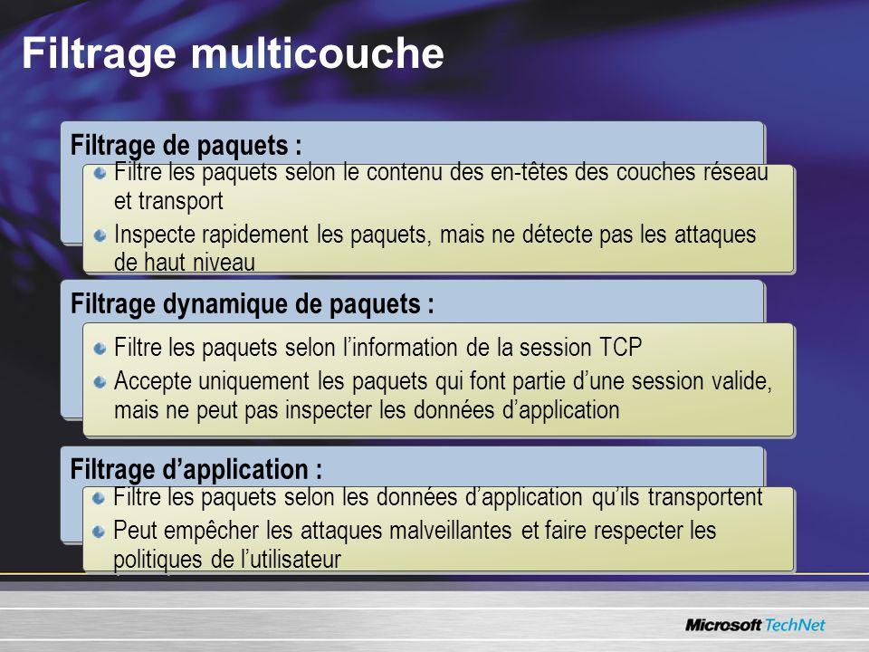 Filtrage multicouche Filtrage de paquets : Filtre les paquets selon le contenu des en-têtes des couches réseau et transport Inspecte rapidement les paquets, mais ne détecte pas les attaques de haut niveau Filtre les paquets selon le contenu des en-têtes des couches réseau et transport Inspecte rapidement les paquets, mais ne détecte pas les attaques de haut niveau Filtrage dynamique de paquets : Filtre les paquets selon linformation de la session TCP Accepte uniquement les paquets qui font partie dune session valide, mais ne peut pas inspecter les données dapplication Filtre les paquets selon linformation de la session TCP Accepte uniquement les paquets qui font partie dune session valide, mais ne peut pas inspecter les données dapplication Filtrage dapplication : Filtre les paquets selon les données dapplication quils transportent Peut empêcher les attaques malveillantes et faire respecter les politiques de lutilisateur Filtre les paquets selon les données dapplication quils transportent Peut empêcher les attaques malveillantes et faire respecter les politiques de lutilisateur