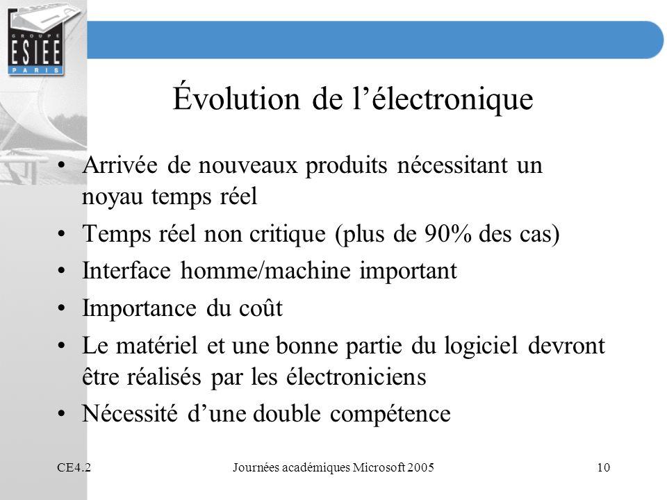 CE4.2Journées académiques Microsoft 200510 Évolution de lélectronique Arrivée de nouveaux produits nécessitant un noyau temps réel Temps réel non crit