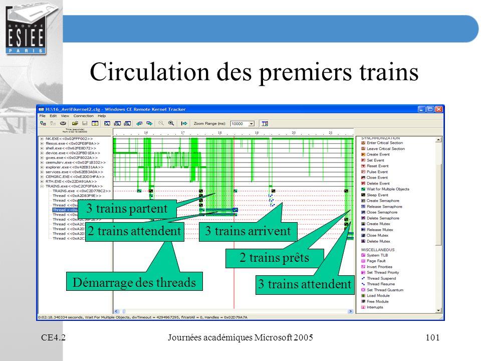 CE4.2Journées académiques Microsoft 2005101 Circulation des premiers trains Démarrage des threads 3 trains partent 2 trains attendent 2 trains prêts 3 trains attendent 3 trains arrivent