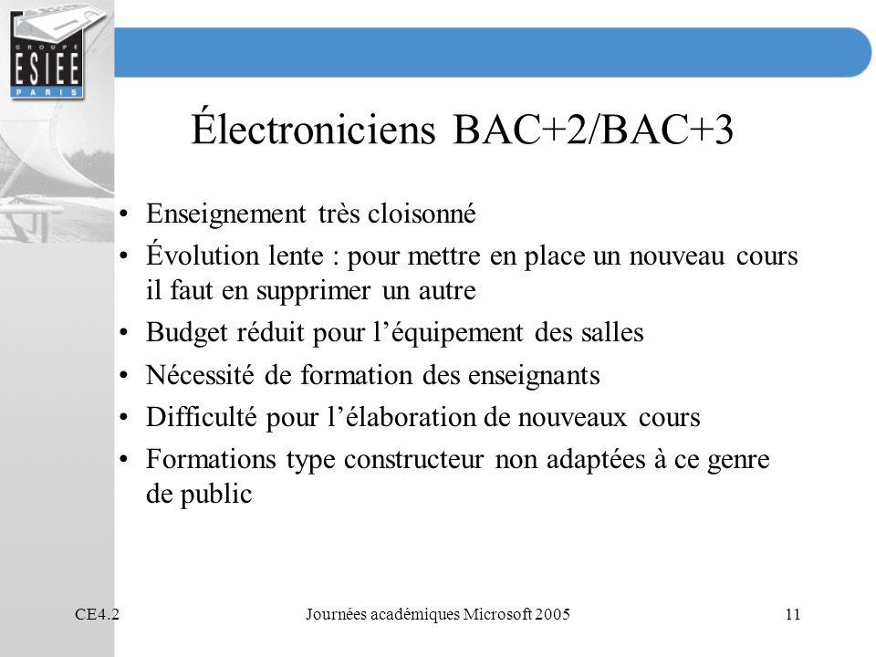 CE4.2Journées académiques Microsoft 200511 Électroniciens BAC+2/BAC+3 Enseignement très cloisonné Évolution lente : pour mettre en place un nouveau co
