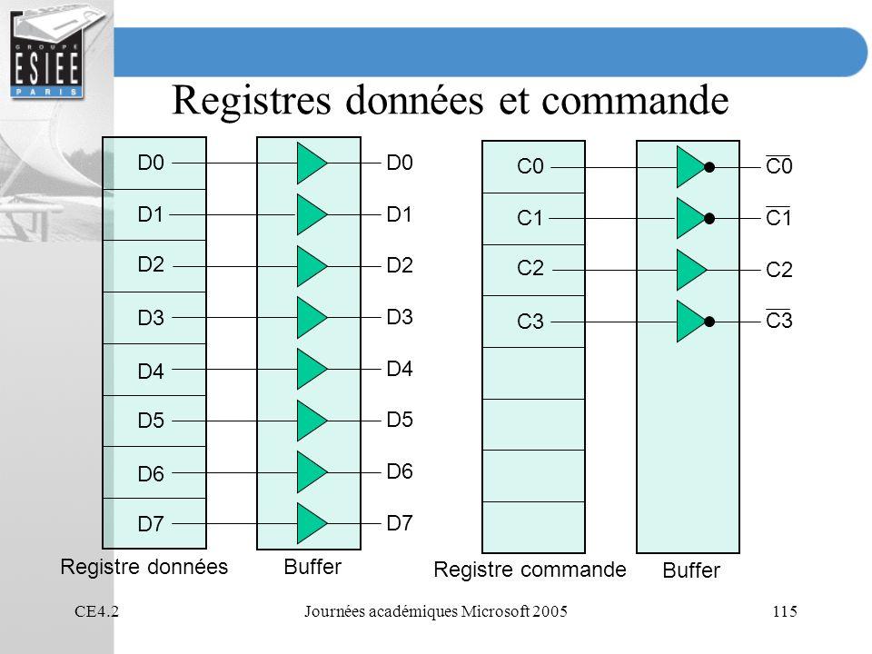 CE4.2Journées académiques Microsoft 2005115 Registres données et commande D0 D1 D2 D3 D4 D5 D6 D7 Registre donnéesBuffer D5 D2 D3 D4 D1 D6 D7 C0 C1 C2 C3 Registre commande Buffer C2 C3 C1