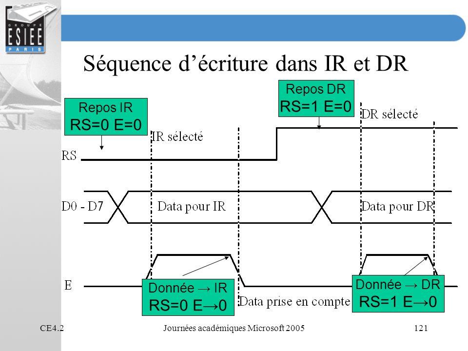 CE4.2Journées académiques Microsoft 2005121 Séquence décriture dans IR et DR Repos IR RS=0 E=0 Donnée IR RS=0 E0 Donnée DR RS=1 E0 Repos DR RS=1 E=0