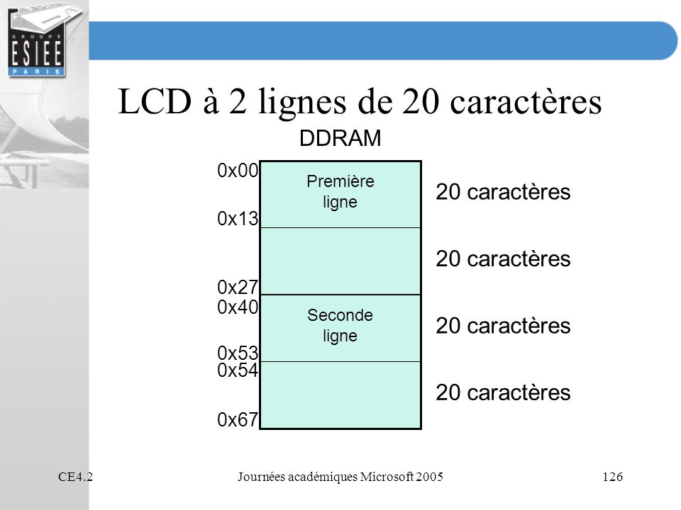 CE4.2Journées académiques Microsoft 2005126 LCD à 2 lignes de 20 caractères DDRAM 20 caractères Première ligne Seconde ligne 0x00 0x27 0x40 0x67 0x13 0x53 0x54