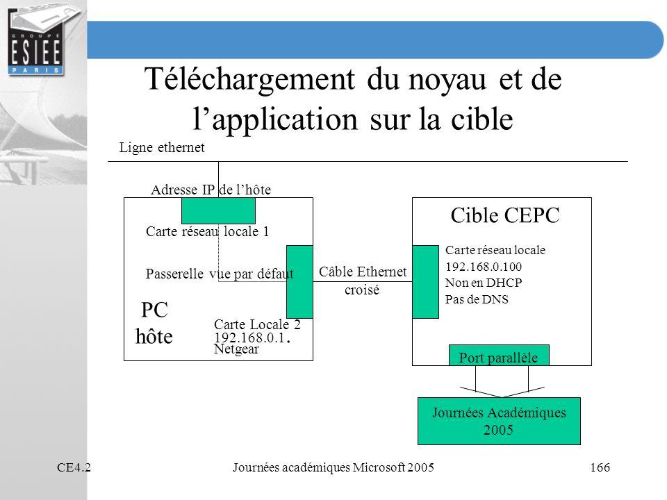 CE4.2Journées académiques Microsoft 2005166 Téléchargement du noyau et de lapplication sur la cible Ligne ethernet Adresse IP de lhôte Carte réseau locale 1 Carte Locale 2 192.168.0.1.