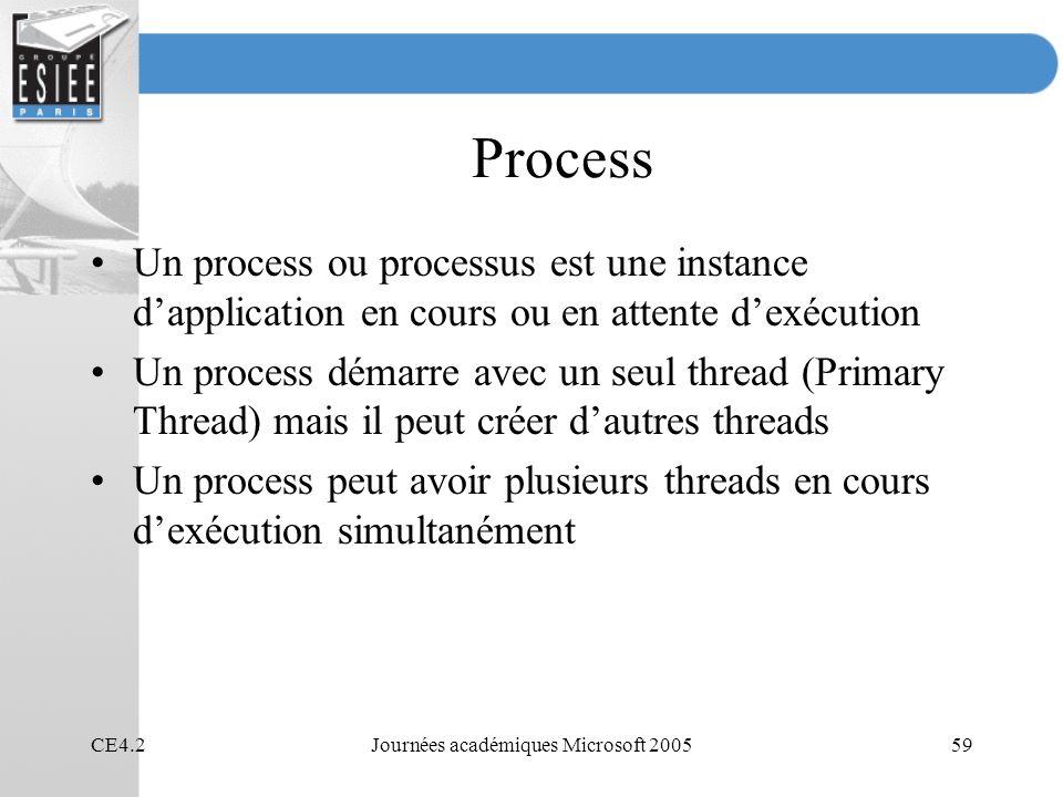CE4.2Journées académiques Microsoft 200559 Process Un process ou processus est une instance dapplication en cours ou en attente dexécution Un process démarre avec un seul thread (Primary Thread) mais il peut créer dautres threads Un process peut avoir plusieurs threads en cours dexécution simultanément