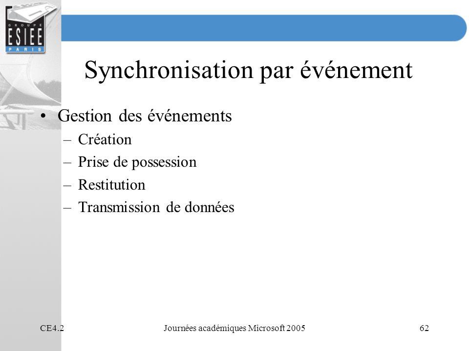 CE4.2Journées académiques Microsoft 200562 Synchronisation par événement Gestion des événements –Création –Prise de possession –Restitution –Transmiss