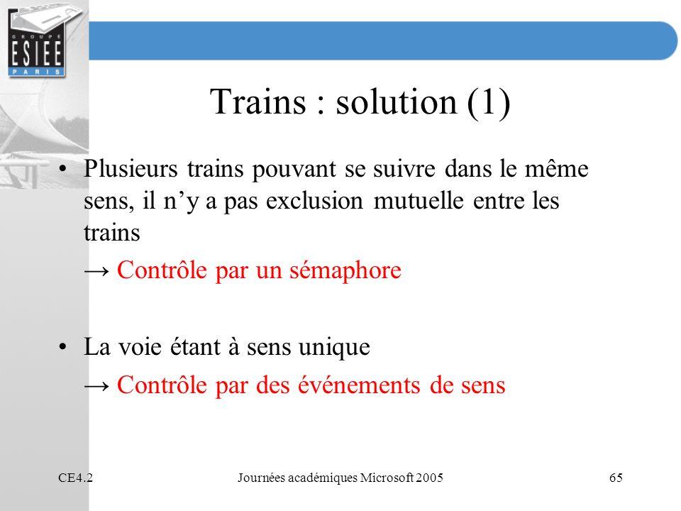 CE4.2Journées académiques Microsoft 200565 Trains : solution (1) Plusieurs trains pouvant se suivre dans le même sens, il ny a pas exclusion mutuelle entre les trains Contrôle par un sémaphore La voie étant à sens unique Contrôle par des événements de sens