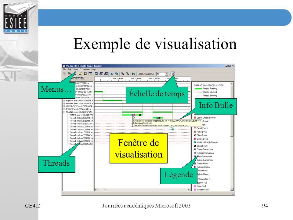 CE4.2Journées académiques Microsoft 200594 Exemple de visualisation Menus… Threads Légende Échelle de temps Fenêtre de visualisation Info Bulle