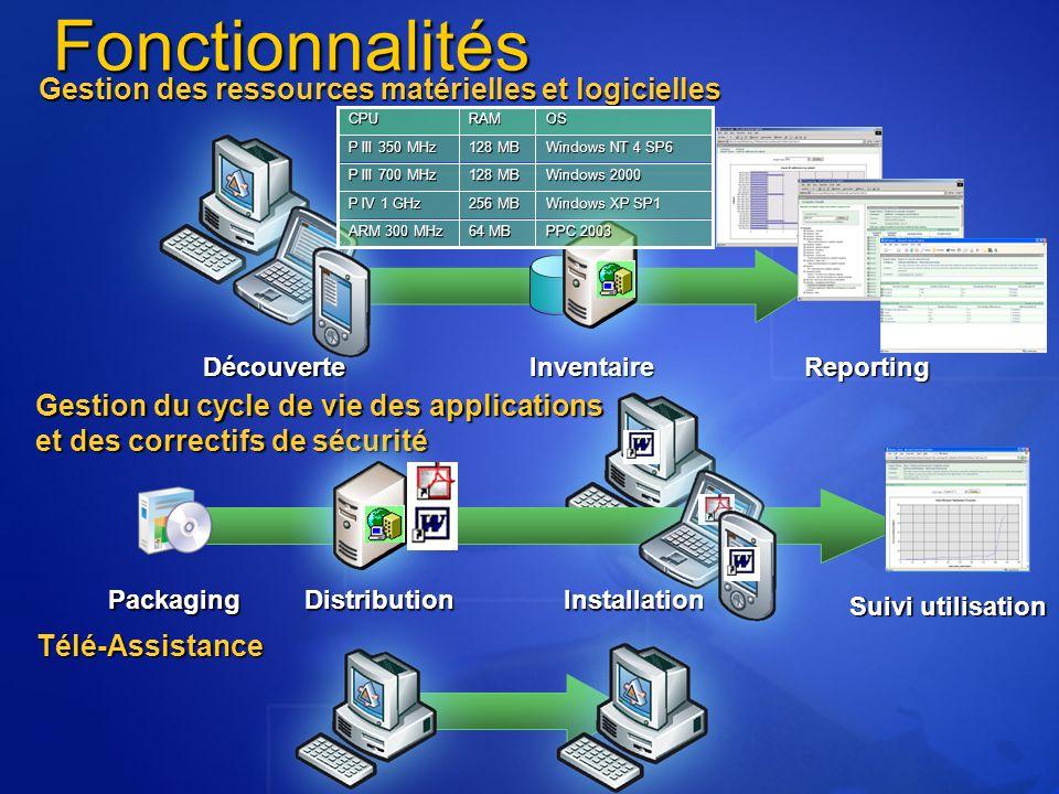 Télé-Assistance Fonctionnalités Gestion des ressources matérielles et logicielles PPC 2003 64 MB ARM 300 MHz Windows XP SP1 256 MB P IV 1 GHz Windows