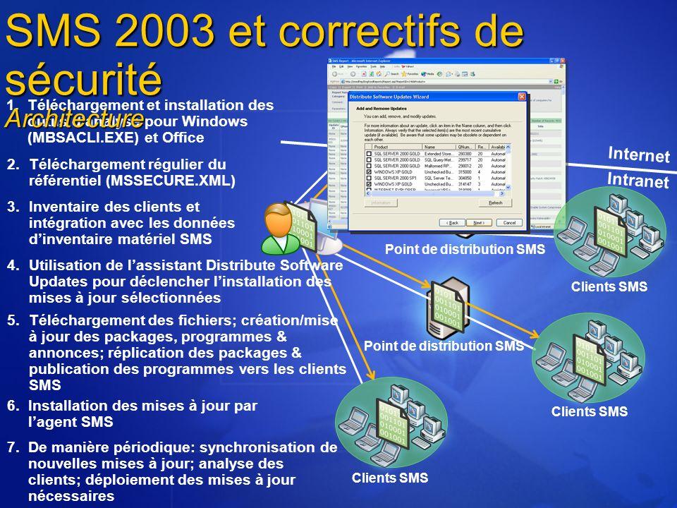 Internet Point de distribution SMS Clients SMS Microsoft Download Center Point de distribution SMS 2.Téléchargement régulier du référentiel (MSSECURE.