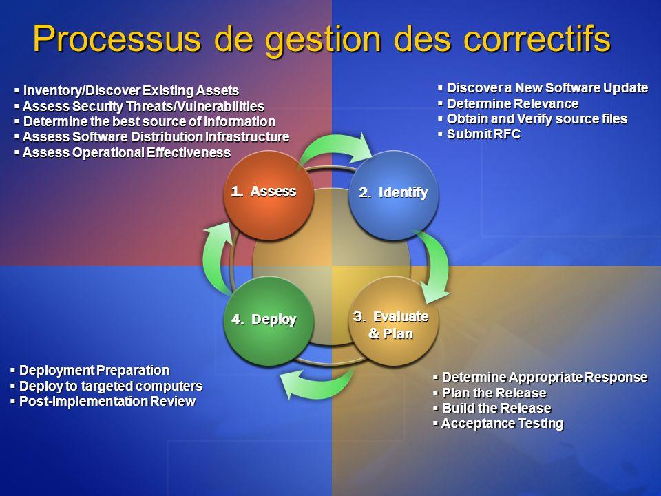 Processus de gestion des correctifs 1. Assess 2. Identify 4. Deploy 3. Evaluate & Plan Discover a New Software Update Discover a New Software Update D