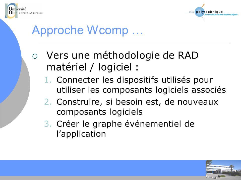 CC Approche Wcomp … Vers une méthodologie de RAD matériel / logiciel : 1.Connecter les dispositifs utilisés pour utiliser les composants logiciels associés 2.Construire, si besoin est, de nouveaux composants logiciels 3.Créer le graphe événementiel de lapplication