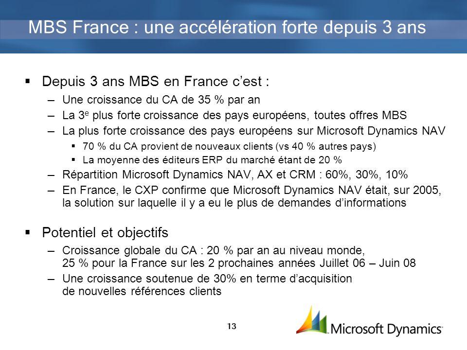 13 MBS France : une accélération forte depuis 3 ans Depuis 3 ans MBS en France cest : Une croissance du CA de 35 % par an La 3 e plus forte croissance des pays européens, toutes offres MBS La plus forte croissance des pays européens sur Microsoft Dynamics NAV 70 % du CA provient de nouveaux clients (vs 40 % autres pays) La moyenne des éditeurs ERP du marché étant de 20 % Répartition Microsoft Dynamics NAV, AX et CRM : 60%, 30%, 10% En France, le CXP confirme que Microsoft Dynamics NAV était, sur 2005, la solution sur laquelle il y a eu le plus de demandes dinformations Potentiel et objectifs Croissance globale du CA : 20 % par an au niveau monde, 25 % pour la France sur les 2 prochaines années Juillet 06 – Juin 08 Une croissance soutenue de 30% en terme dacquisition de nouvelles références clients