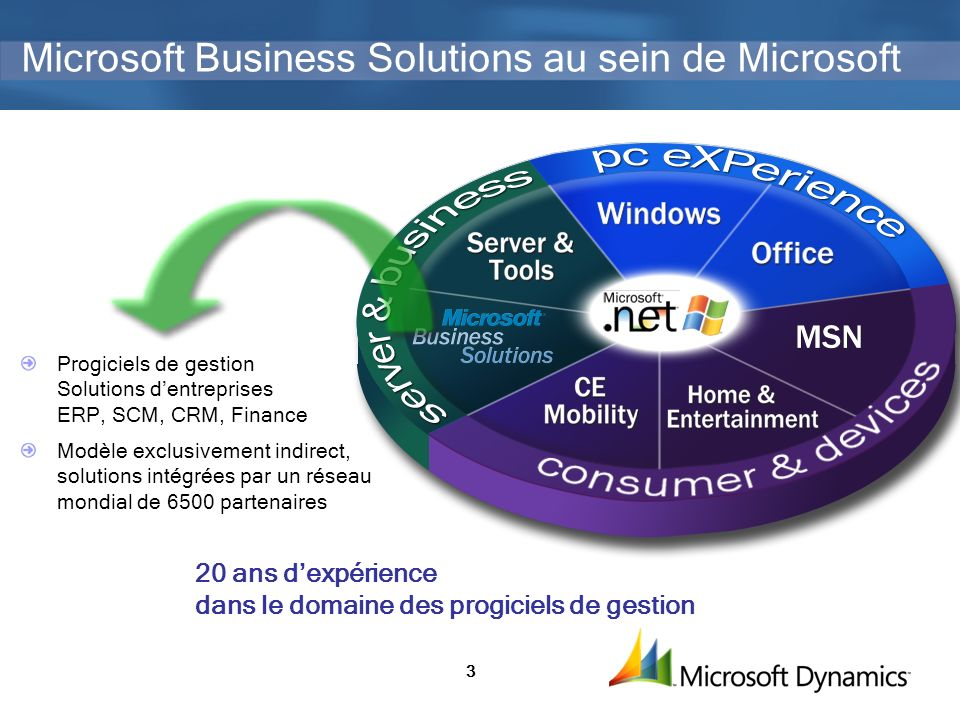 3 Microsoft Business Solutions au sein de Microsoft Progiciels de gestion Solutions dentreprises ERP, SCM, CRM, Finance Modèle exclusivement indirect, solutions intégrées par un réseau mondial de 6500 partenaires 20 ans dexpérience dans le domaine des progiciels de gestion