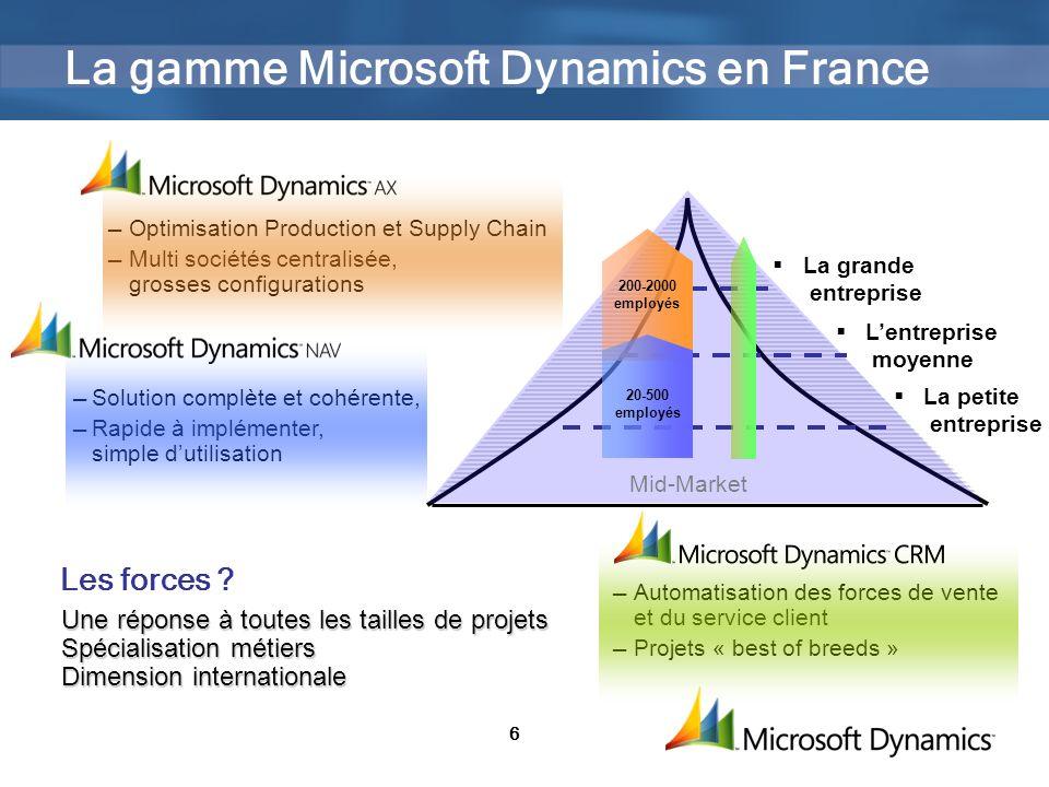 6 Solution complète et cohérente, Rapide à implémenter, simple dutilisation Optimisation Production et Supply Chain Multi sociétés centralisée, grosses configurations La gamme Microsoft Dynamics en France Les forces .