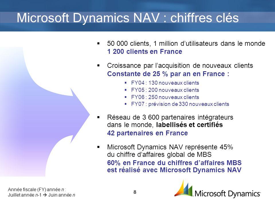 8 Microsoft Dynamics NAV : chiffres clés 50 000 clients, 1 million dutilisateurs dans le monde 1 200 clients en France Croissance par lacquisition de nouveaux clients Constante de 25 % par an en France : FY04 : 130 nouveaux clients FY05 : 200 nouveaux clients FY06 : 250 nouveaux clients FY07 : prévision de 330 nouveaux clients Réseau de 3 600 partenaires intégrateurs dans le monde, labellisés et certifiés 42 partenaires en France Microsoft Dynamics NAV représente 45% du chiffre daffaires global de MBS 60% en France du chiffres daffaires MBS est réalisé avec Microsoft Dynamics NAV Année fiscale (FY) année n : Juillet année n-1 Juin année n