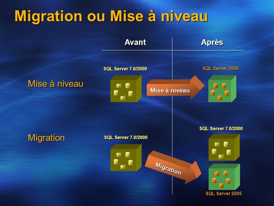 Migration ou Mise à niveau AvantAprès Mise à niveau Migration SQL Server 7.0/2000 SQL Server 2005 Mise à niveau Migration