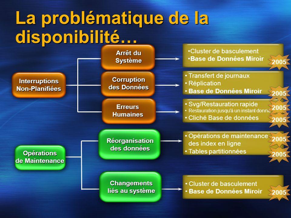 Svg/Restauration rapide Restauration jusquà un instant donné Cliché Base de données La problématique de la disponibilité… Corruption des Données Inter