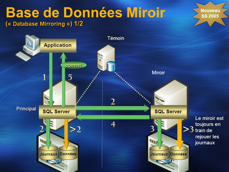 (« Database Mirroring ») 1/2 Base de Données Miroir (« Database Mirroring ») 1/2 Miroir Principal Témoin Données Journaux Nouveau SS 2005 Le miroir es