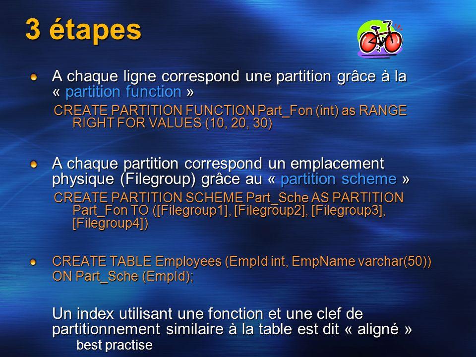 3 étapes A chaque ligne correspond une partition grâce à la « partition function » CREATE PARTITION FUNCTION Part_Fon (int) as RANGE RIGHT FOR VALUES