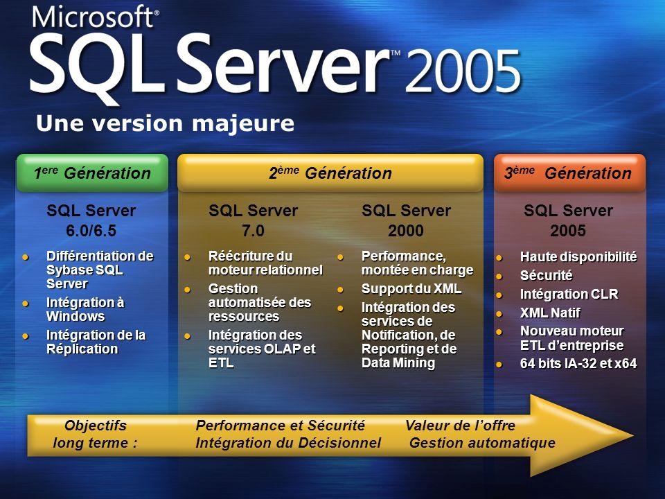 Valeur de loffre Gestion automatique Performance et Sécurité Intégration du Décisionnel Objectifs long terme : SQL Server 6.0/6.5 Différentiation de S
