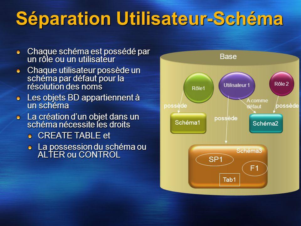 Séparation Utilisateur-Schéma Chaque schéma est possédé par un rôle ou un utilisateur Chaque utilisateur possède un schéma par défaut pour la résoluti